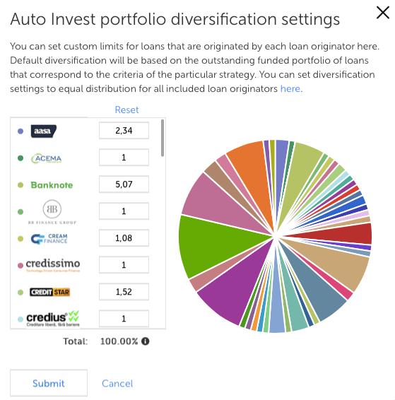 Mintos diversificazione rischi (rendite passive blog)