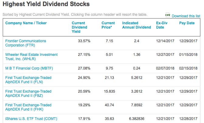 7 azioni USA ad alto rendimento. Attenzione, una ricca cedola non può essere l