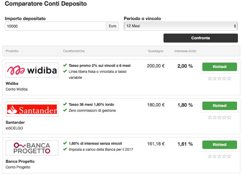 Confronto conti deposito 2018. Santander offre 18€ di rendimento per 1000€ vincolati un anno e mezzo. Mi conviene cercare di meglio.