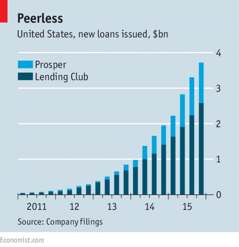 I prestiti in Peer to Peer sono in aumento esponenziale anche in USA.