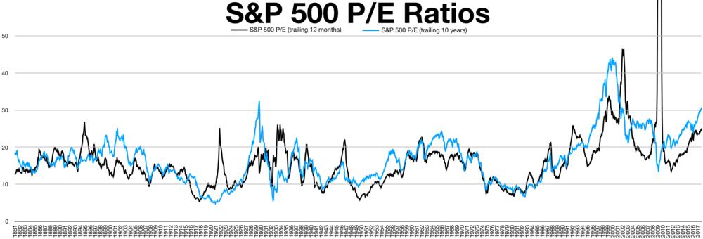 Il P/E ci dice subito quanto potrebbe essere sopra o sottovalutato un titolo rispetto al suo settore di appartenenza. P/E storico S&P500.