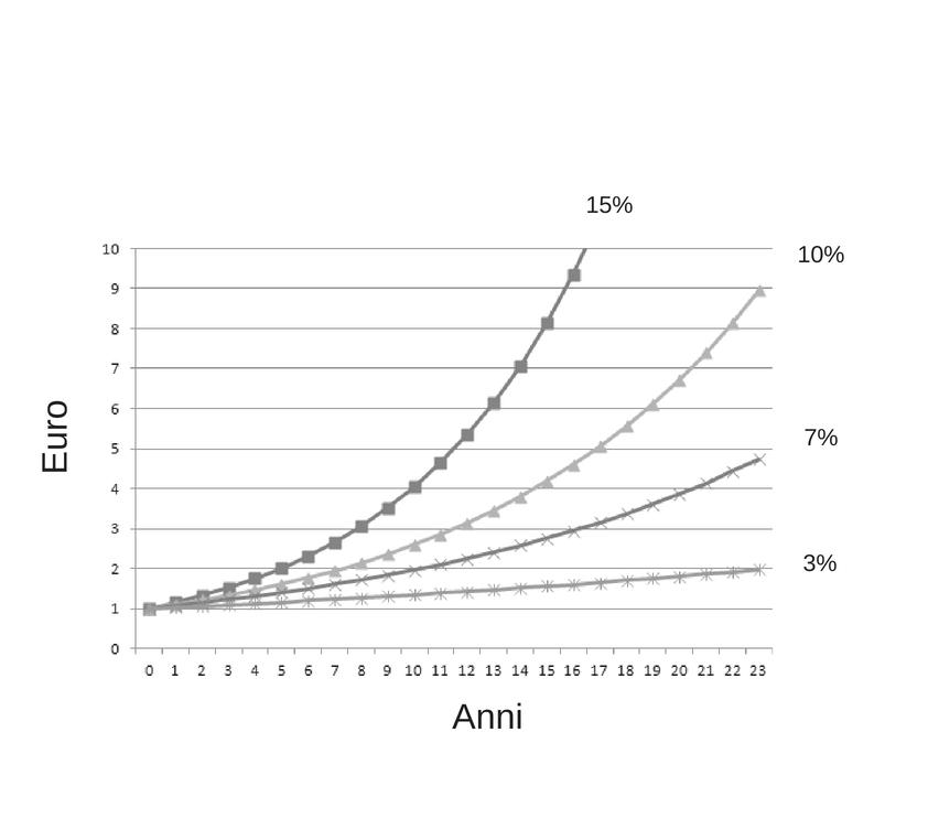 Il tempo e la percentuale di rendimento annua sono due fattori importanti.