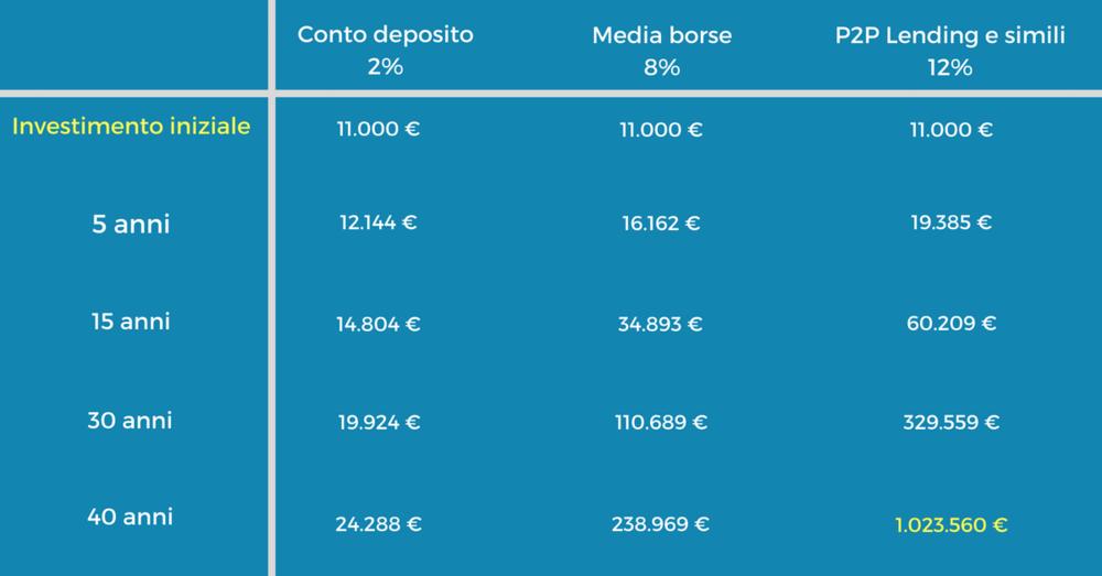 Questa tabella dimostra come trasformare una piccola somma in un Milione. Il rendimento medio delle borse si intende su lunghi periodi. Tutti e tre i metodi di rendimento indicati naturalmente comportano diversi livelli di rischio.