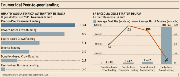 p2p lending Italia