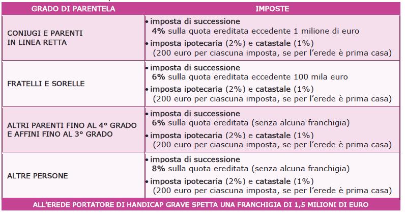 tasse successione