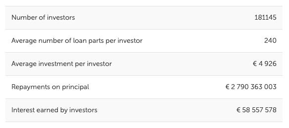 investitori-italiani-mintos-p2p