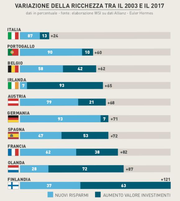 liquidita-infografica-italia