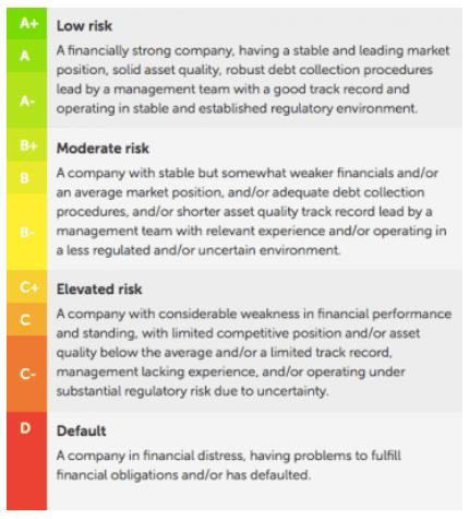 mintos-affidabilita-prestiti