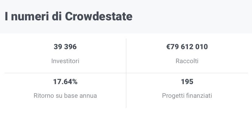 statistiche-crowdestate-rendite-passive