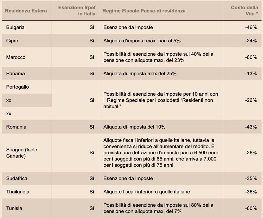 pensione-netta-estero-paesi