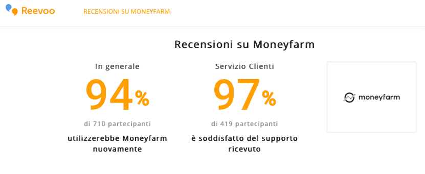 recensioni-moneyfarm-renditepassive reevoo