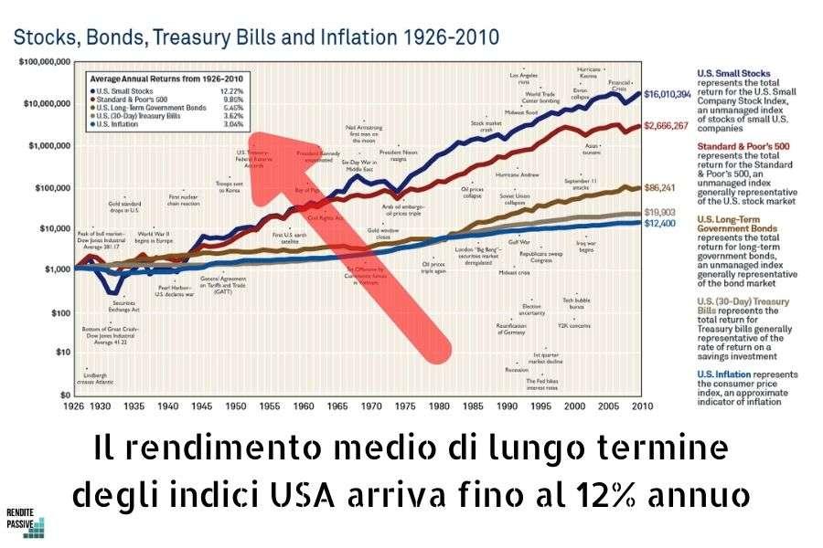 rendimento investimenti lungo termine USA