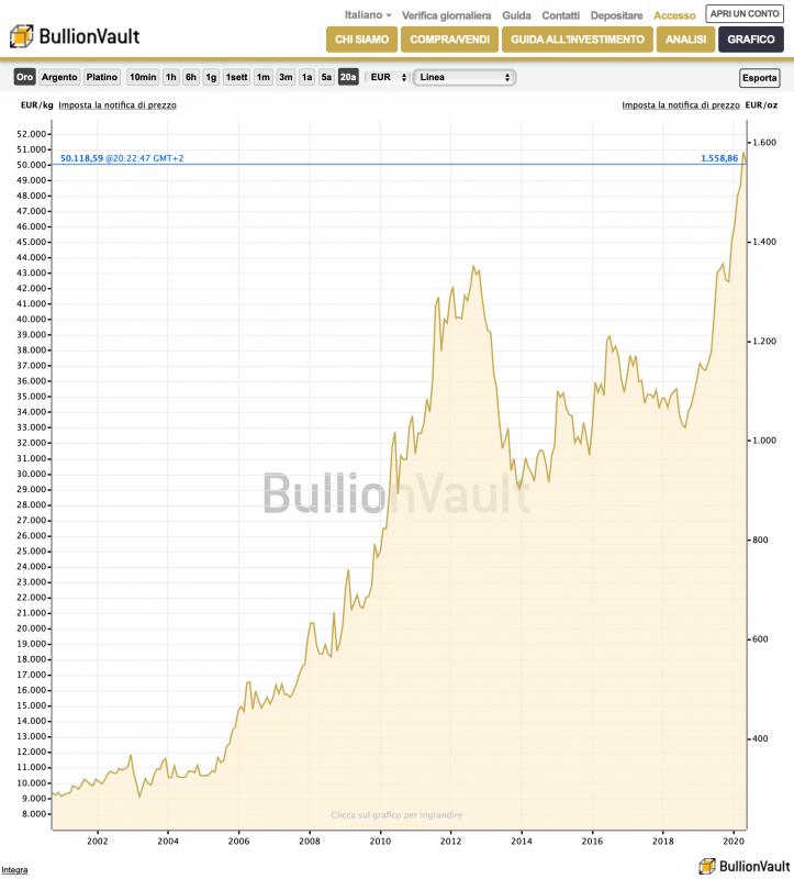 bullionvault-grafico-quotazione-oro-oggi