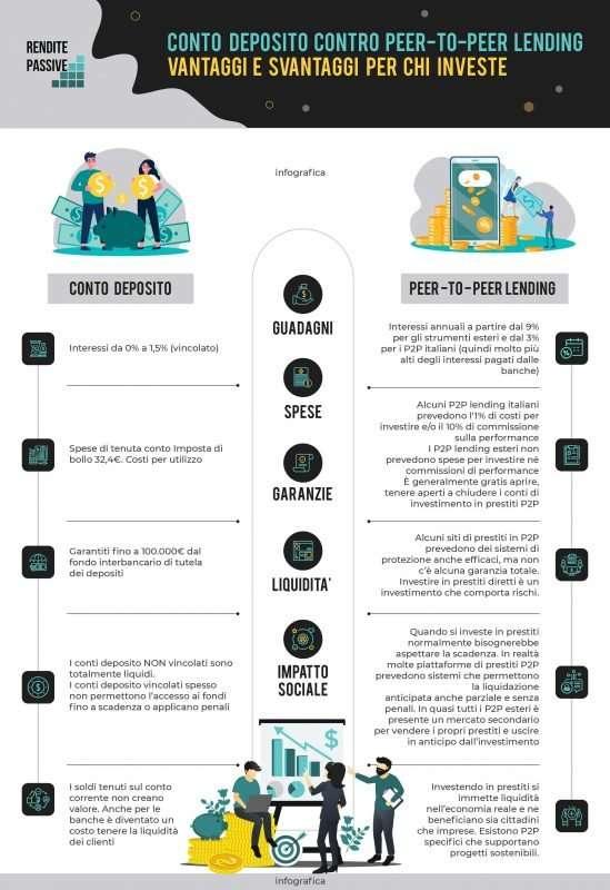 infografica peer to peer lending italia