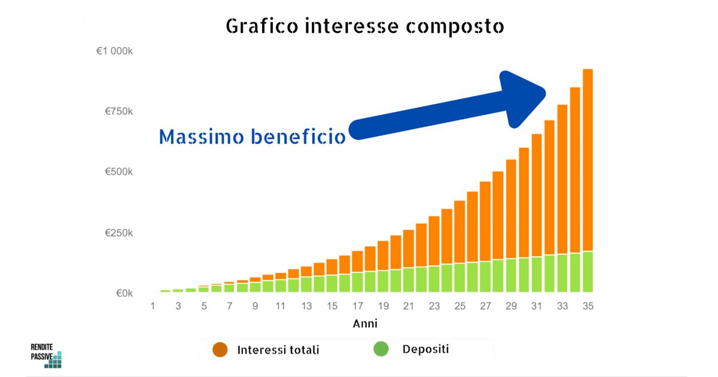 interesse composto grafico esempio