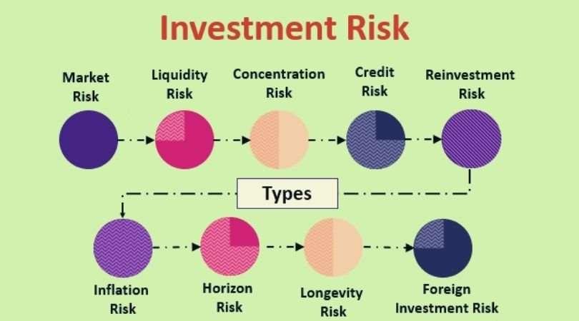 rischio investimenti