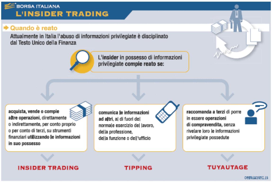 borsa italiana infografica insider trading
