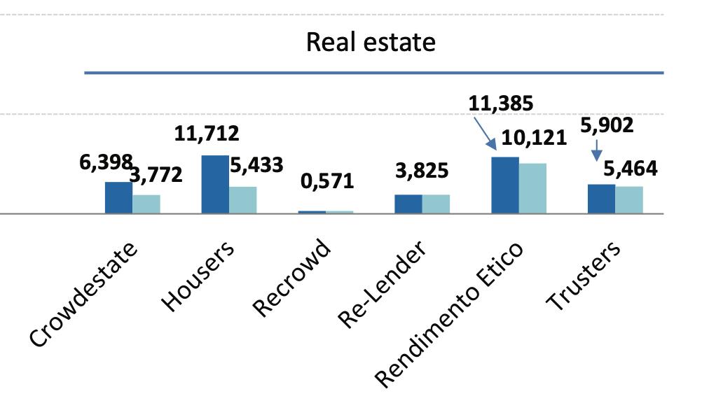 Ammontare dei prestiti erogati dalle piattaforme di lending crowdfunding italiane