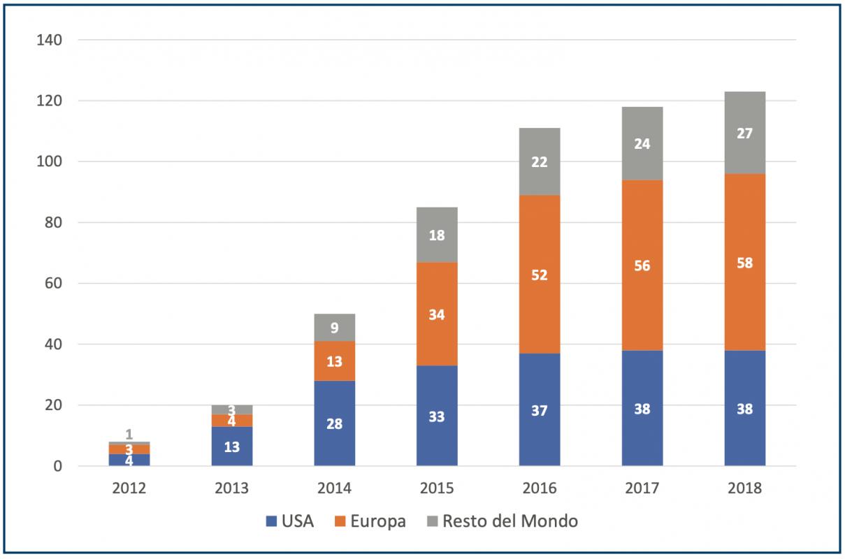 Statistiche crowdfunding immobiliare italia