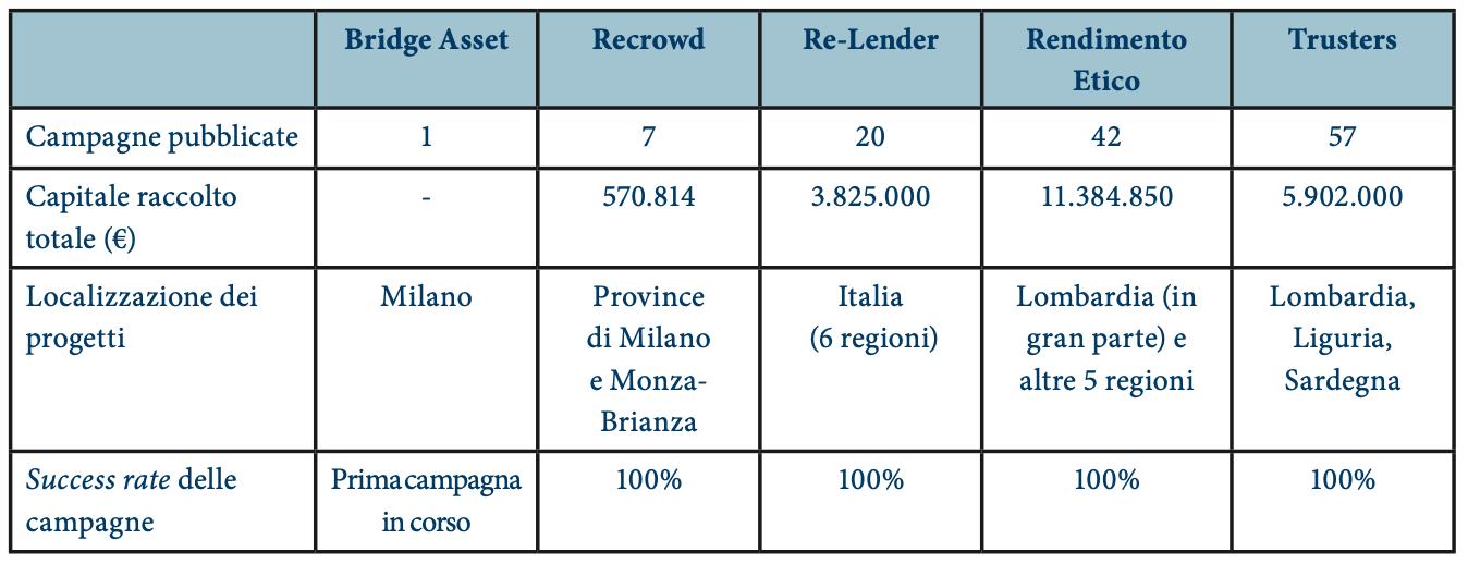 Statistiche sui portali di lending italiani specializzati nel real estate