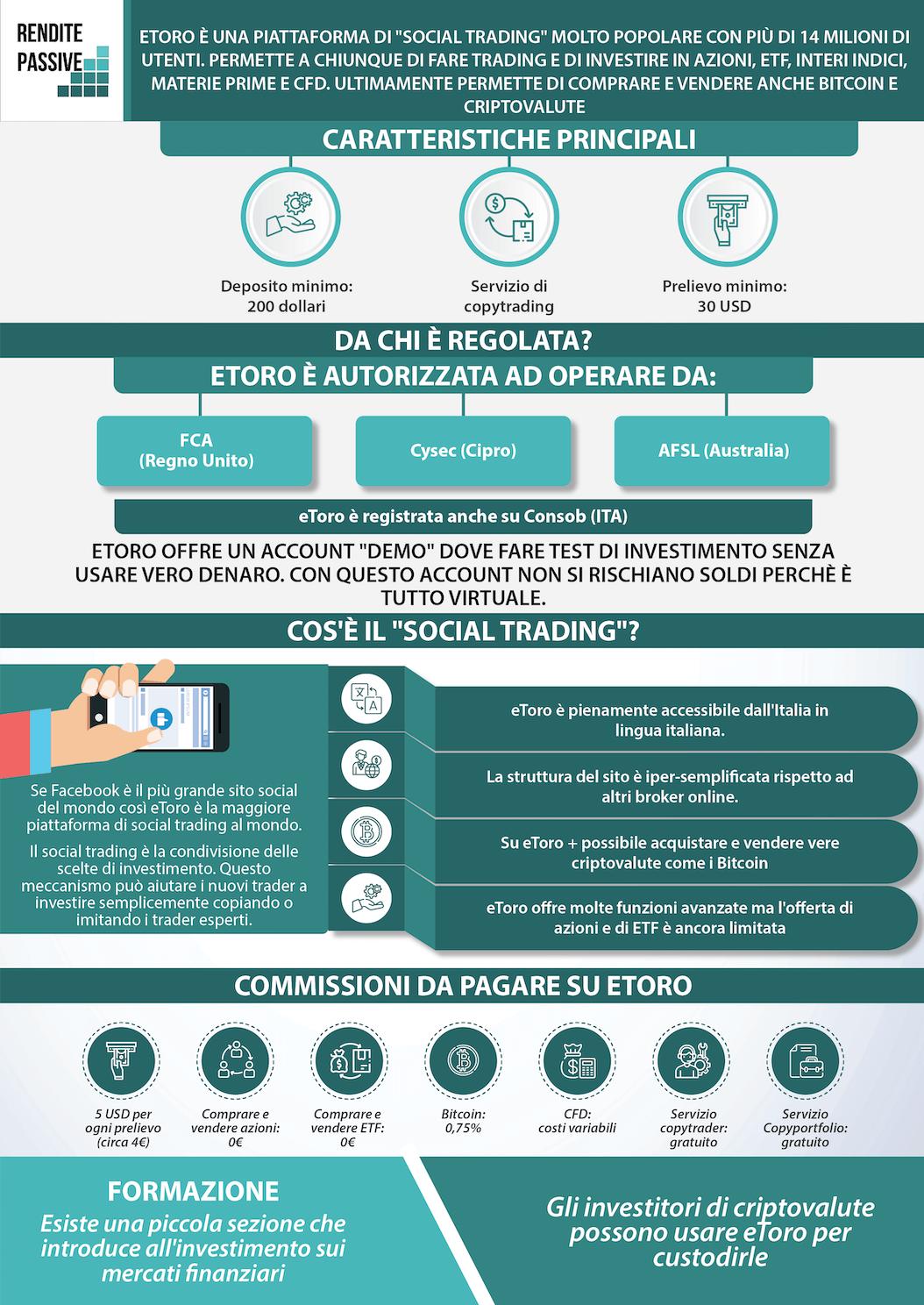 infografica etoro italiano