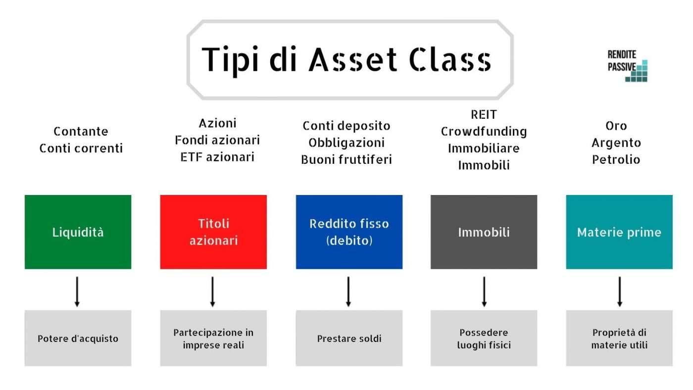 modelli di asset class